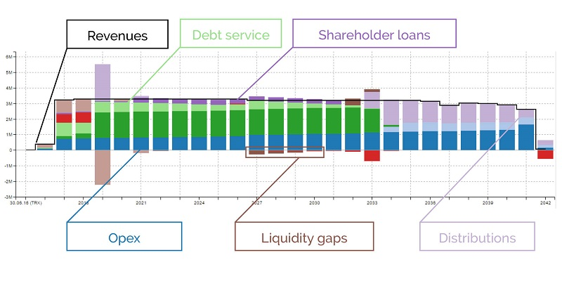 The greenmatch cash flow waterfall on the basis of an example project