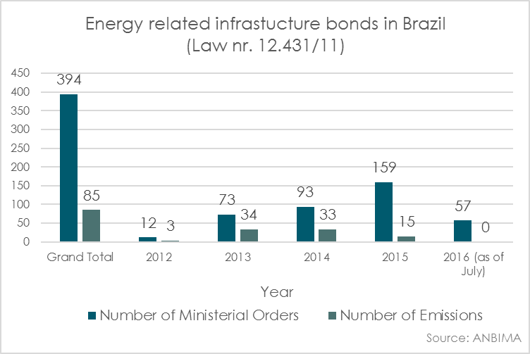 Energy related infrastructure bonds in Brazil